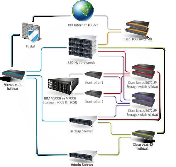 Cloud VPS SSD-Hybrud technológiája